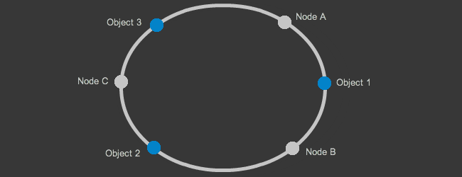 consistent hashing diagram 1